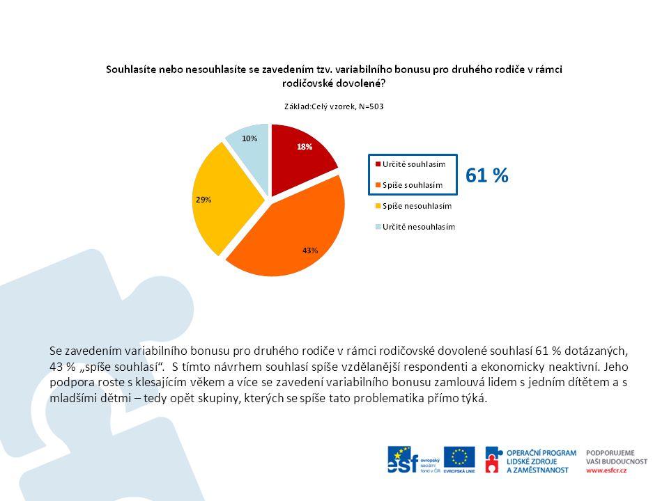 """Se zavedením variabilního bonusu pro druhého rodiče v rámci rodičovské dovolené souhlasí 61 % dotázaných, 43 % """"spíše souhlasí ."""
