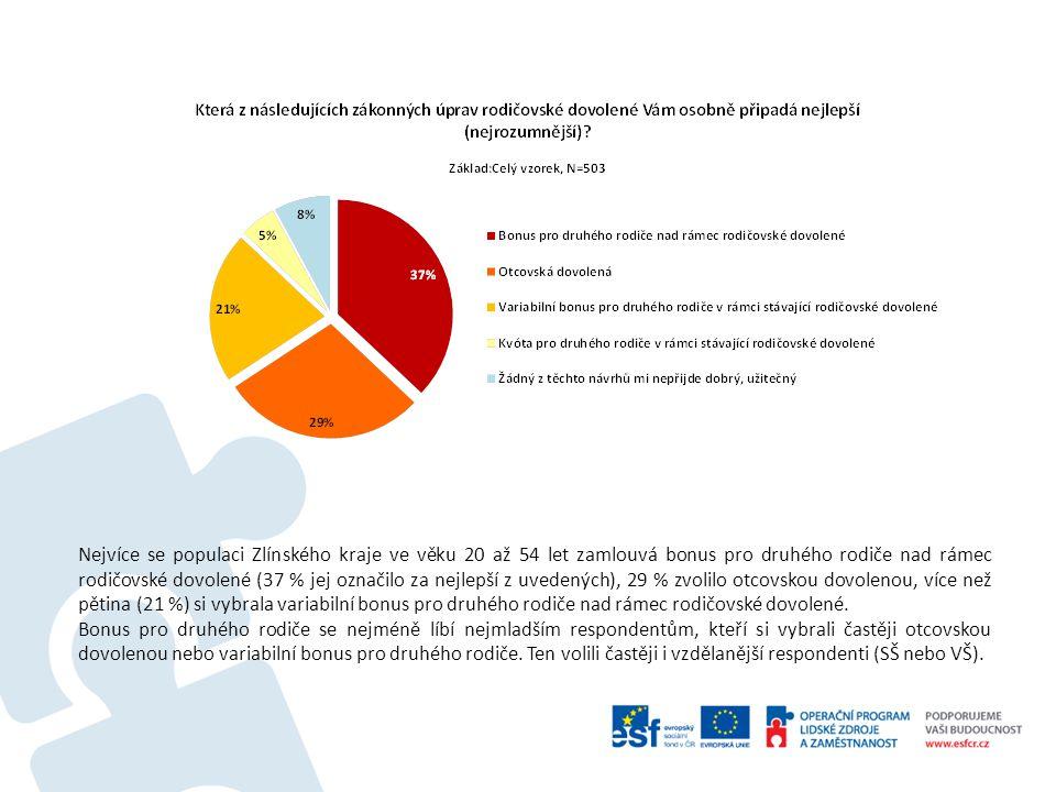 Nejvíce se populaci Zlínského kraje ve věku 20 až 54 let zamlouvá bonus pro druhého rodiče nad rámec rodičovské dovolené (37 % jej označilo za nejlepší z uvedených), 29 % zvolilo otcovskou dovolenou, více než pětina (21 %) si vybrala variabilní bonus pro druhého rodiče nad rámec rodičovské dovolené.
