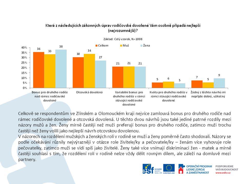 Celkově se respondentům ve Zlínském a Olomouckém kraji nejvíce zamlouvá bonus pro druhého rodiče nad rámec rodičovské dovolené a otcovská dovolená.