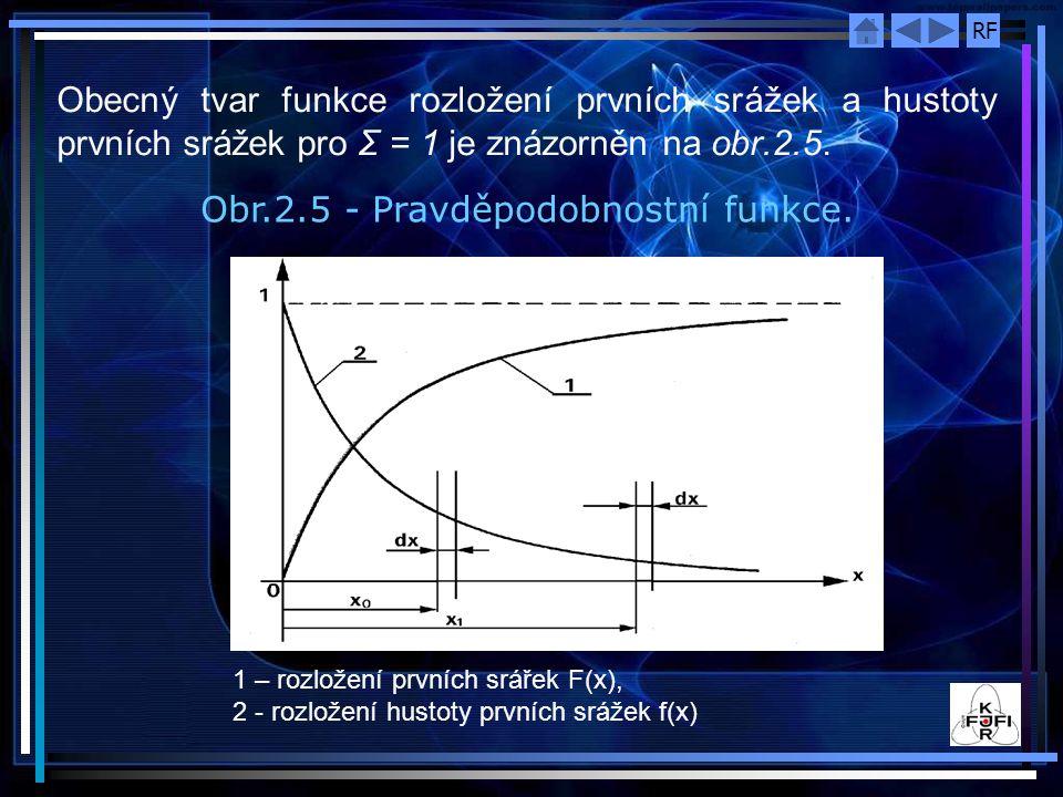 RF Obecný tvar funkce rozložení prvních srážek a hustoty prvních srážek pro Σ = 1 je znázorněn na obr.2.5. Obr.2.5 - Pravděpodobnostní funkce. 1 – roz