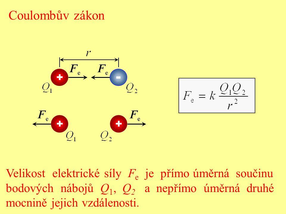 Velikost elektrické síly F e je přímo úměrná součinu bodových nábojů Q 1, Q 2 a nepřímo úměrná druhé mocnině jejich vzdálenosti. Coulombův zákon + + +