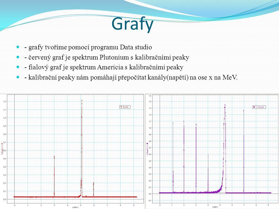 Grafy - grafy tvoříme pomocí programu Data studio - červený graf je spektrum Plutonium s kalibračními peaky - fialový graf je spektrum Americia s kalibračními peaky - kalibrační peaky nám pomáhají přepočítat kanály(napětí) na ose x na MeV.