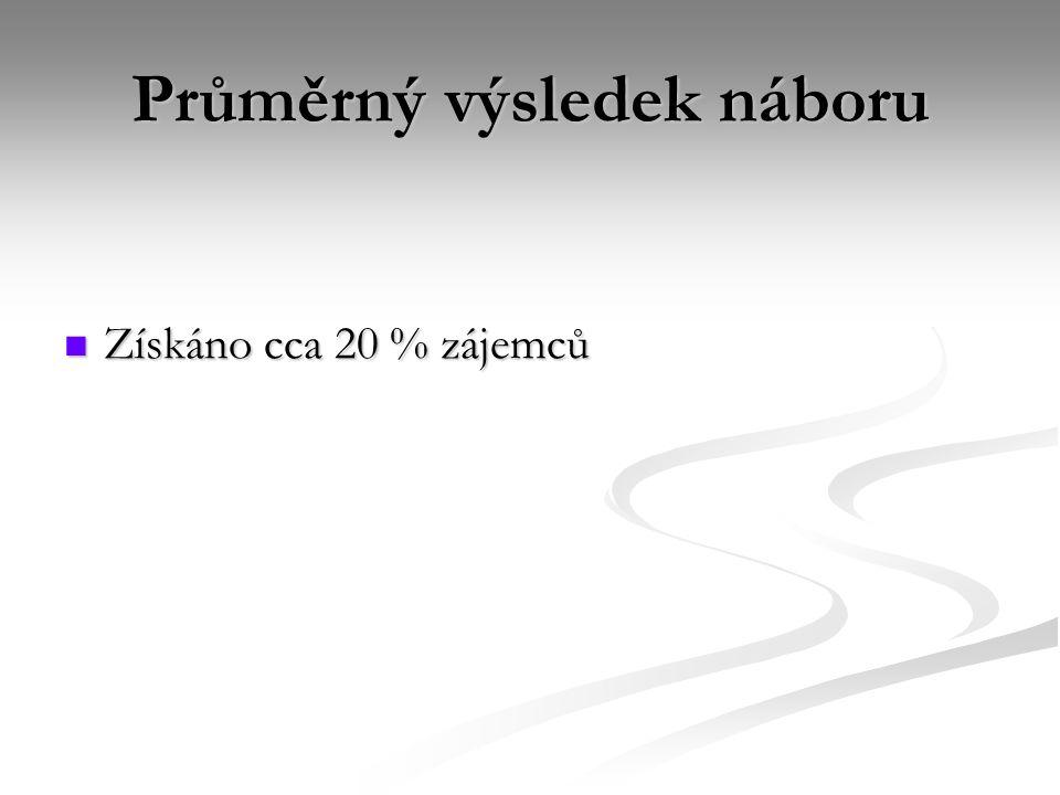 Průměrný výsledek náboru Získáno cca 20 % zájemců Získáno cca 20 % zájemců