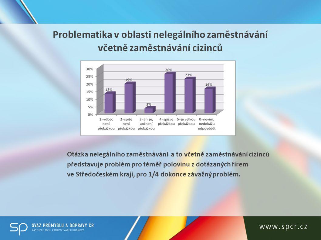 Dopravní infrastruktura Dopravní infrastrukturu ve Středočeském kraji vnímá jako problém více než 2/5 respondentů.