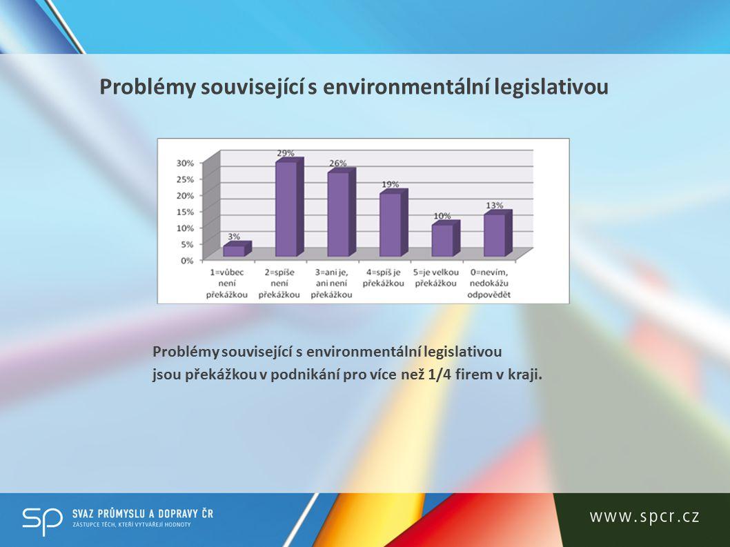 Stávající opatření na podporu zaměstnanosti v regionu (např.