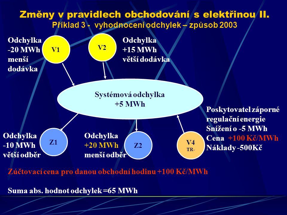 Zúčtovací cena pro danou obchodní hodinu +100 Kč/MWh Suma abs.