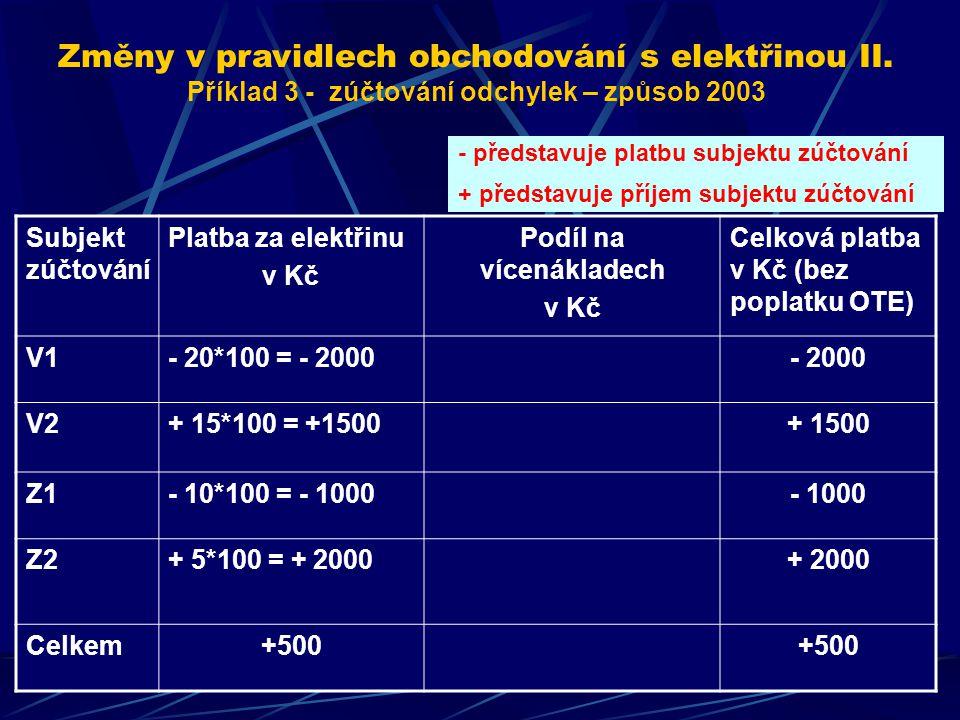 Subjekt zúčtování Platba za elektřinu v Kč Podíl na vícenákladech v Kč Celková platba v Kč (bez poplatku OTE) V1- 20*100 = - 2000- 2000 V2+ 15*100 = +1500+ 1500 Z1- 10*100 = - 1000- 1000 Z2+ 5*100 = + 2000+ 2000 Celkem+500 - představuje platbu subjektu zúčtování + představuje příjem subjektu zúčtování Změny v pravidlech obchodování s elektřinou II.