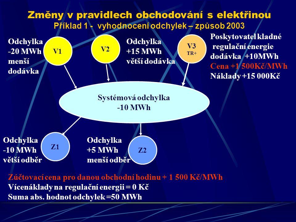 Subjekt zúčtování Platba za elektřinu v Kč Podíl na vícenákladech v Kč Celková platba v Kč (bez poplatku OTE) V1- 20*1500 = - 30000- 30000 V2+ 15*1500 = +22500+ 22500 Z1- 10*1500 = - 15000- 15000 Z2+ 5*1500 = + 7500+ 7500 Celkem- 15000 - představuje platbu subjektu zúčtování + představuje příjem subjektu zúčtování Změny v pravidlech obchodování s elektřinou Příklad 1 - zúčtování odchylek – způsob 2003