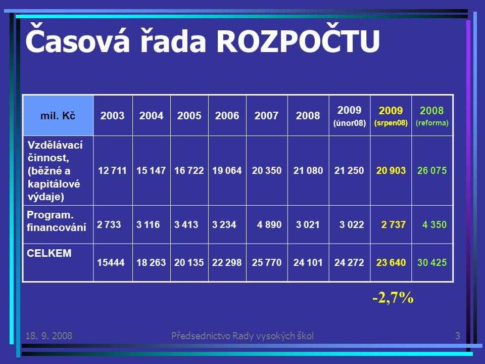 18. 9. 2008Předsednictvo Rady vysokých škol3 Časová řada ROZPOČTU mil.