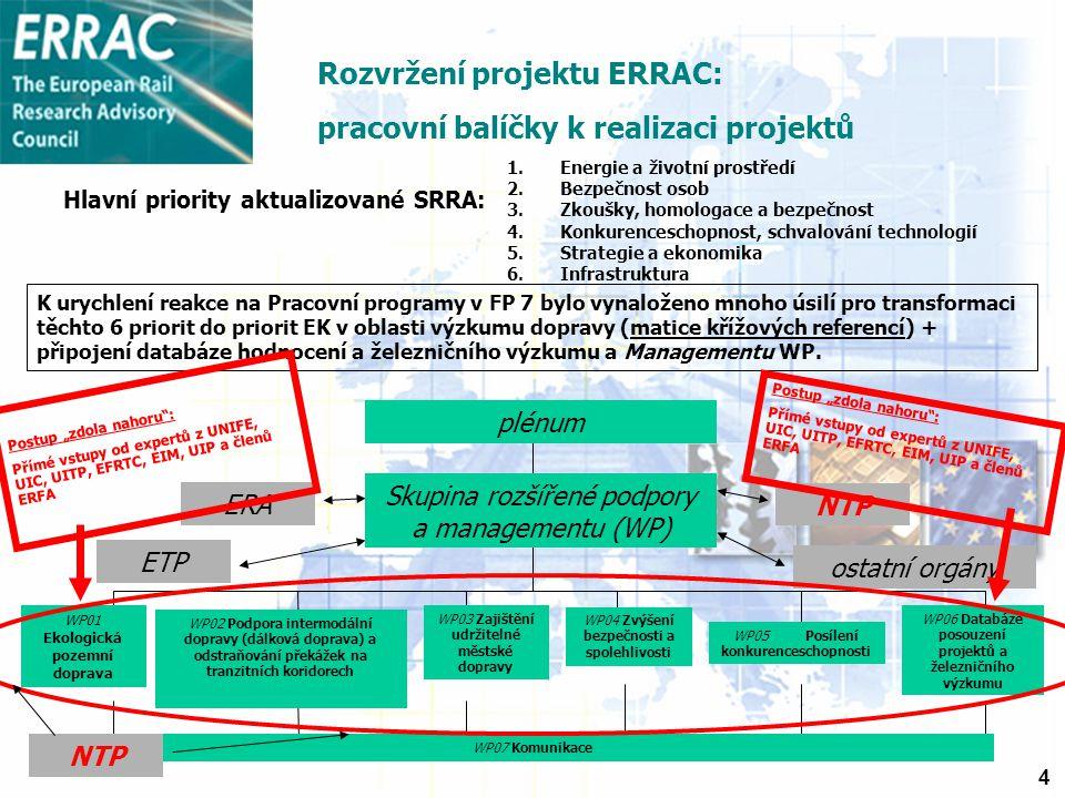 4 ERA ETP NTP ostatní orgány plénum Skupina rozšířené podpory a managementu (WP) WP01 Ekologická pozemní doprava Hlavní priority aktualizované SRRA: 1.Energie a životní prostředí 2.Bezpečnost osob 3.Zkoušky, homologace a bezpečnost 4.Konkurenceschopnost, schvalování technologií 5.Strategie a ekonomika 6.Infrastruktura K urychlení reakce na Pracovní programy v FP 7 bylo vynaloženo mnoho úsilí pro transformaci těchto 6 priorit do priorit EK v oblasti výzkumu dopravy (matice křížových referencí) + připojení databáze hodnocení a železničního výzkumu a Managementu WP.