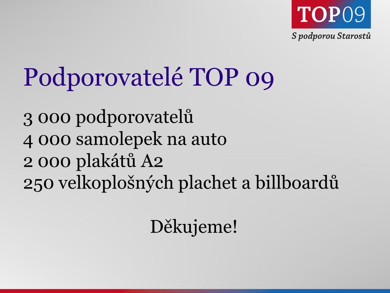 Podporovatelé TOP 09 3 000 podporovatelů 4 000 samolepek na auto 2 000 plakátů A2 250 velkoplošných plachet a billboardů Děkujeme!