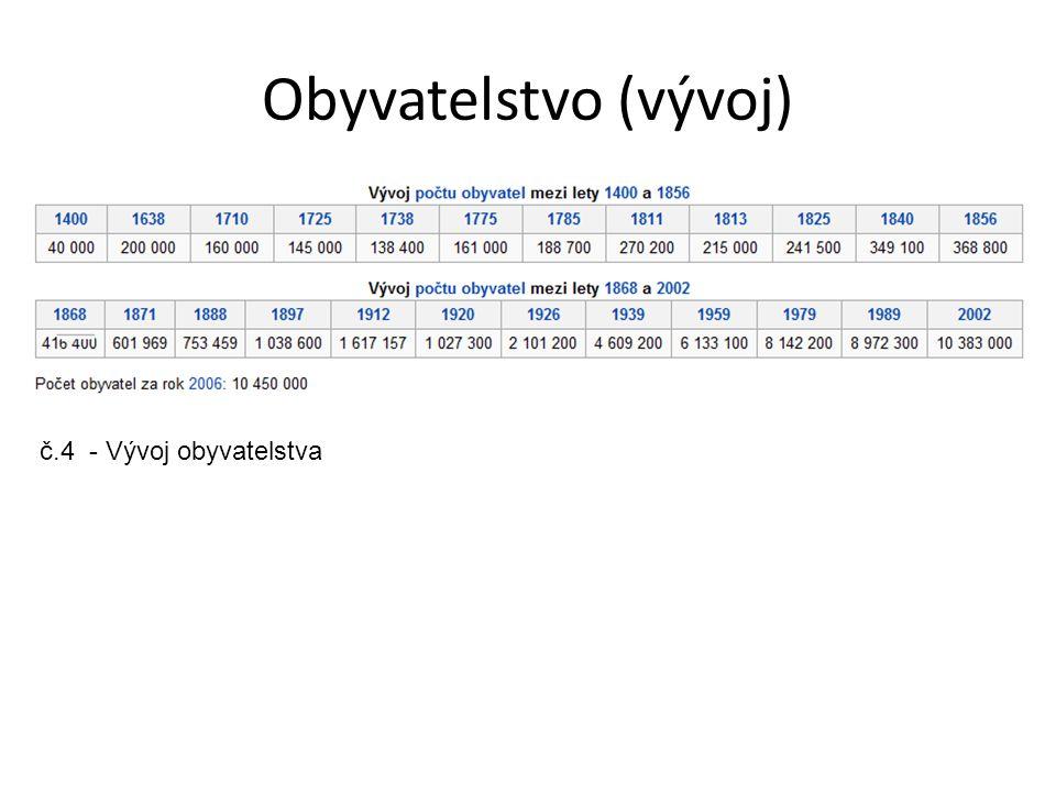 Administrativní dělení Moskva je rozdělena do dvanácti okresů a ty dále na 125 čtvrtí.
