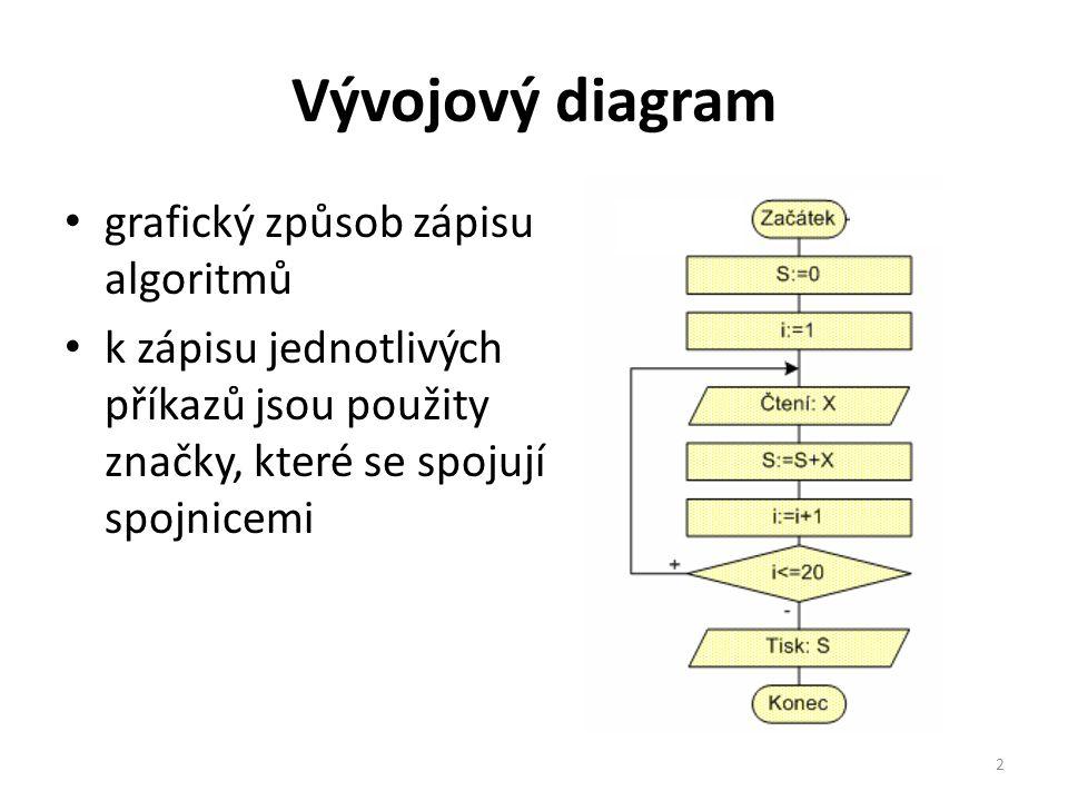 Vývojový diagram grafický způsob zápisu algoritmů k zápisu jednotlivých příkazů jsou použity značky, které se spojují spojnicemi 2
