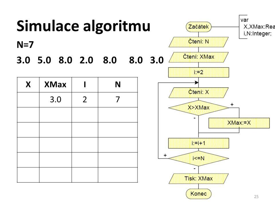 Simulace algoritmu N=7 3.0 5.0 8.0 2.0 8.0 8.0 3.0 25 XXMaxIN 3.027