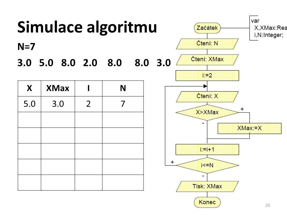 Simulace algoritmu N=7 3.0 5.0 8.0 2.0 8.0 8.0 3.0 26 XXMaxIN 5.03.027
