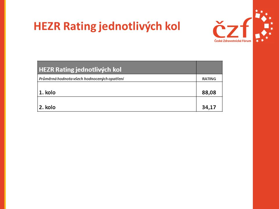 HEZR Rating jednotlivých kol Průměrná hodnota všech hodnocených opatřeníRATING 1. kolo88,08 2. kolo34,17