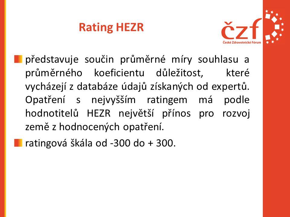 Rating HEZR představuje součin průměrné míry souhlasu a průměrného koeficientu důležitost, které vycházejí z databáze údajů získaných od expertů. Opat