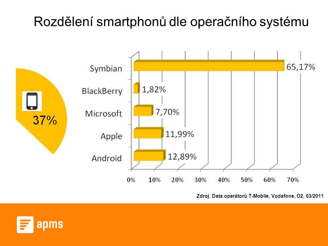 Rozdělení smartphonů dle operačního systému Zdroj: Data operátorů T-Mobile, Vodafone, O2, 03/2011