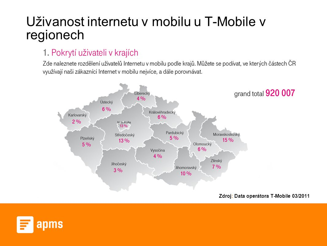 Uživanost internetu v mobilu u T-Mobile v regionech Zdroj: Data operátora T-Mobile 03/2011