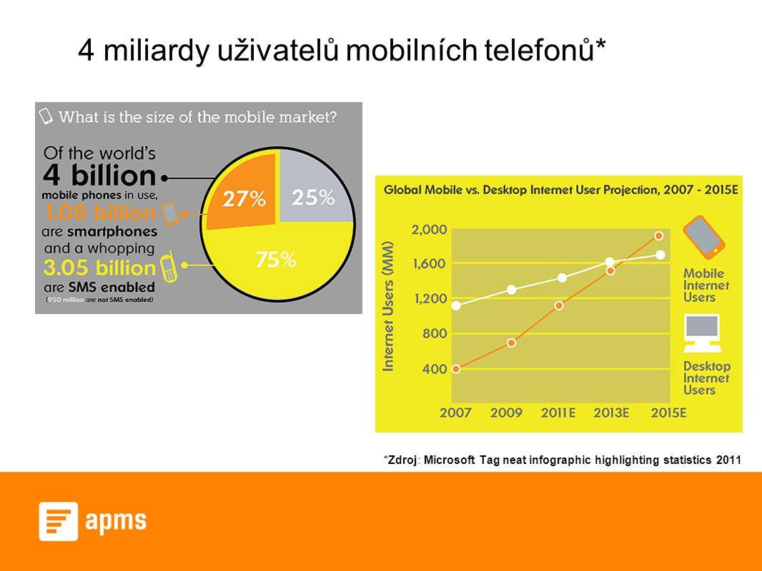 4 miliardy uživatelů mobilních telefonů* *Zdroj: Microsoft Tag neat infographic highlighting statistics 2011