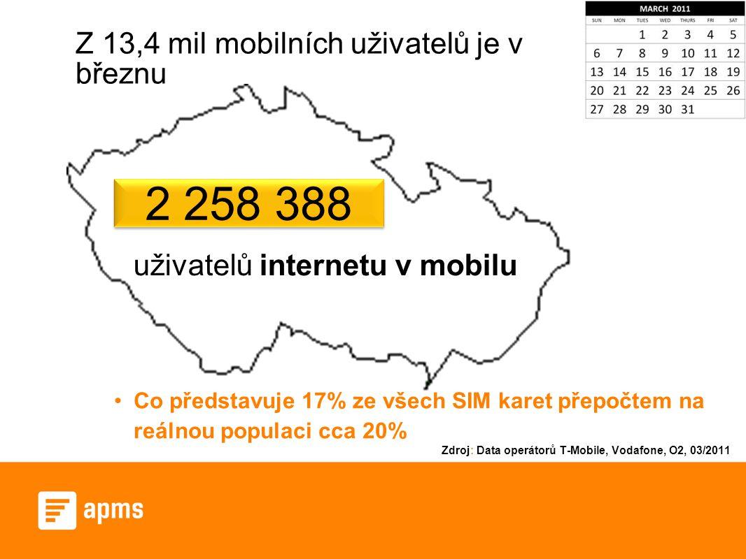Z 13,4 mil mobilních uživatelů je v březnu uživatelů internetu v mobilu 2 258 388 Co představuje 17% ze všech SIM karet přepočtem na reálnou populaci cca 20% Zdroj: Data operátorů T-Mobile, Vodafone, O2, 03/2011