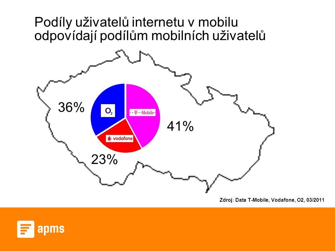 Podíly uživatelů internetu v mobilu odpovídají podílům mobilních uživatelů 41% 23% 36% Zdroj: Data T-Mobile, Vodafone, O2, 03/2011