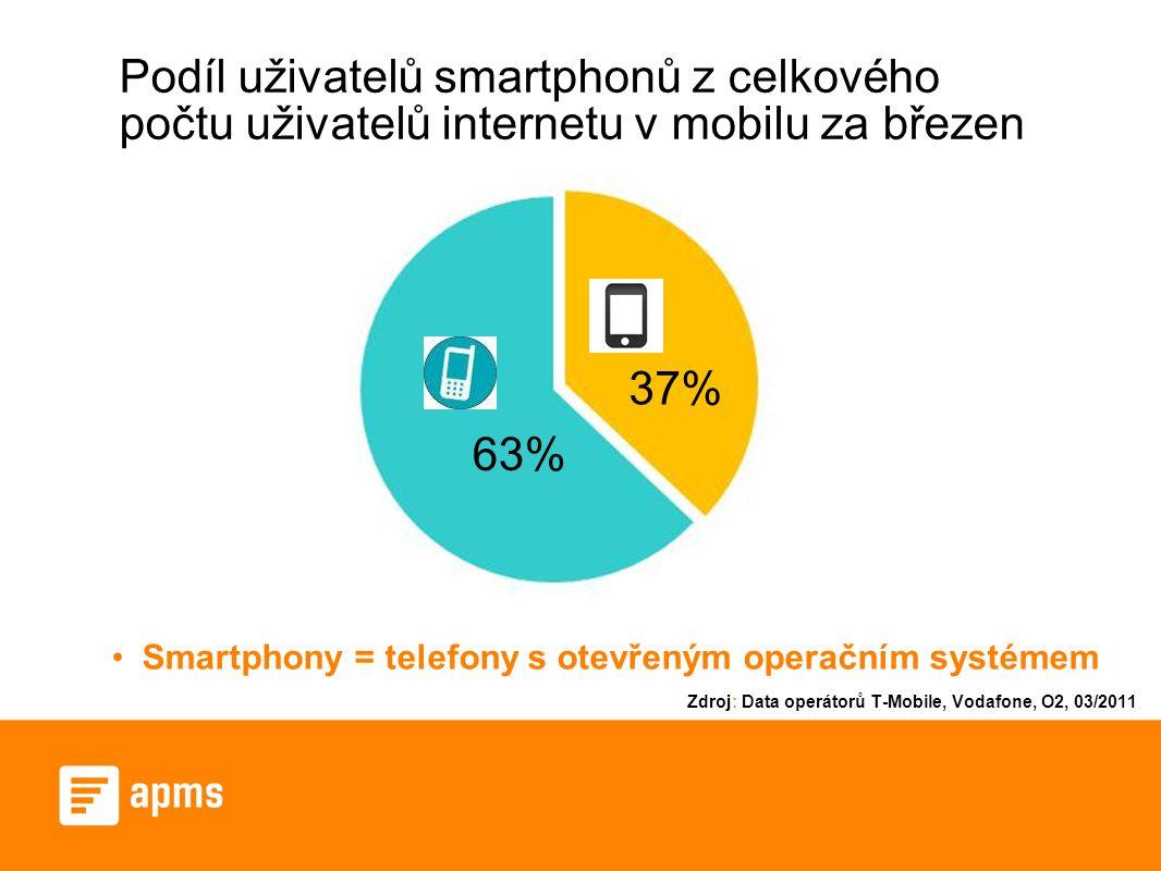 Podíl uživatelů smartphonů z celkového počtu uživatelů internetu v mobilu za březen 37% 63% Smartphony = telefony s otevřeným operačním systémem Zdroj: Data operátorů T-Mobile, Vodafone, O2, 03/2011