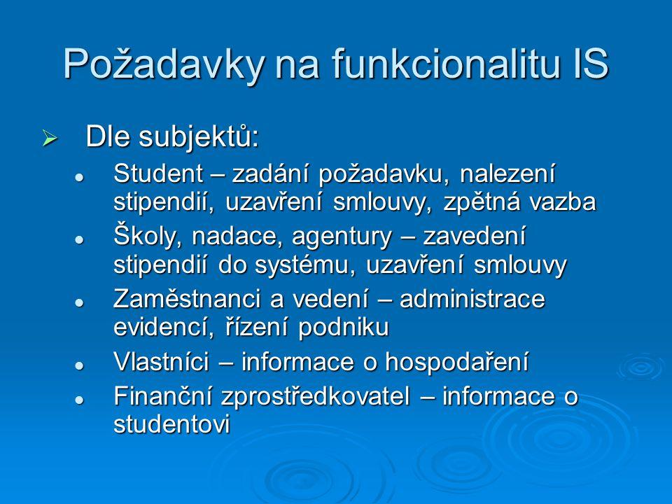 Požadavky na funkcionalitu IS  Dle subjektů: Student – zadání požadavku, nalezení stipendií, uzavření smlouvy, zpětná vazba Student – zadání požadavku, nalezení stipendií, uzavření smlouvy, zpětná vazba Školy, nadace, agentury – zavedení stipendií do systému, uzavření smlouvy Školy, nadace, agentury – zavedení stipendií do systému, uzavření smlouvy Zaměstnanci a vedení – administrace evidencí, řízení podniku Zaměstnanci a vedení – administrace evidencí, řízení podniku Vlastníci – informace o hospodaření Vlastníci – informace o hospodaření Finanční zprostředkovatel – informace o studentovi Finanční zprostředkovatel – informace o studentovi