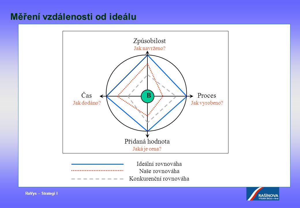 RaVys – Strategi I Měření vzdálenosti od ideálu B Proces Jak vyrobeno? Čas Jak dodáno? Zpúsobilost Jak navrženo? Přidaná hodnota Jaká je cena? Ideální