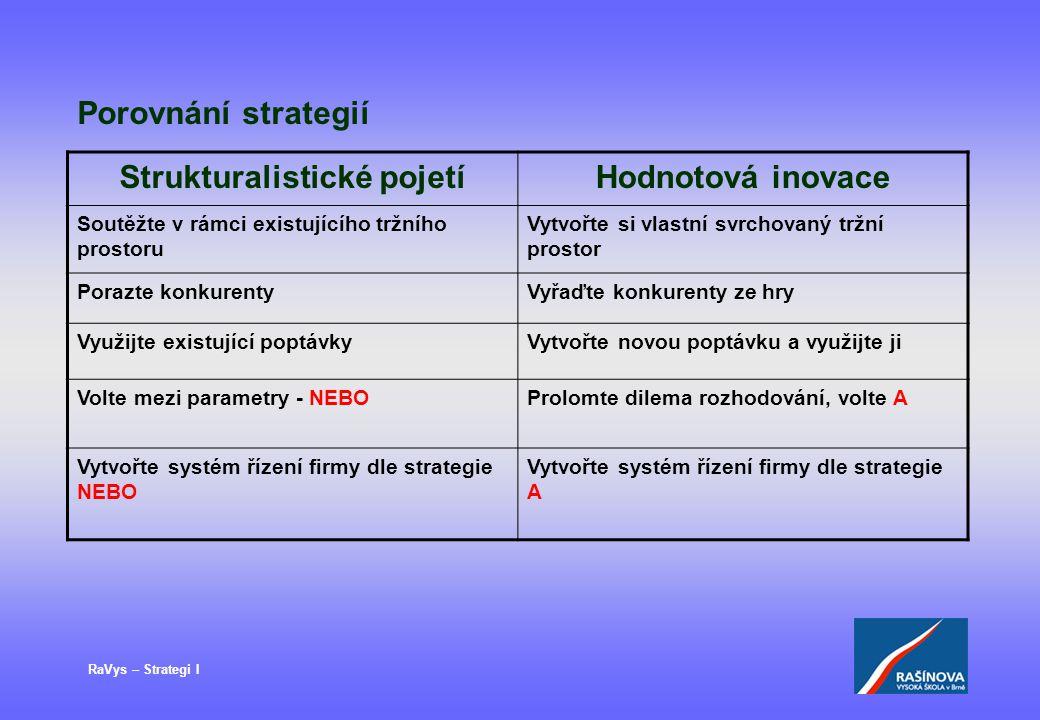 RaVys – Strategi I Porovnání strategií Strukturalistické pojetíHodnotová inovace Soutěžte v rámci existujícího tržního prostoru Vytvořte si vlastní sv