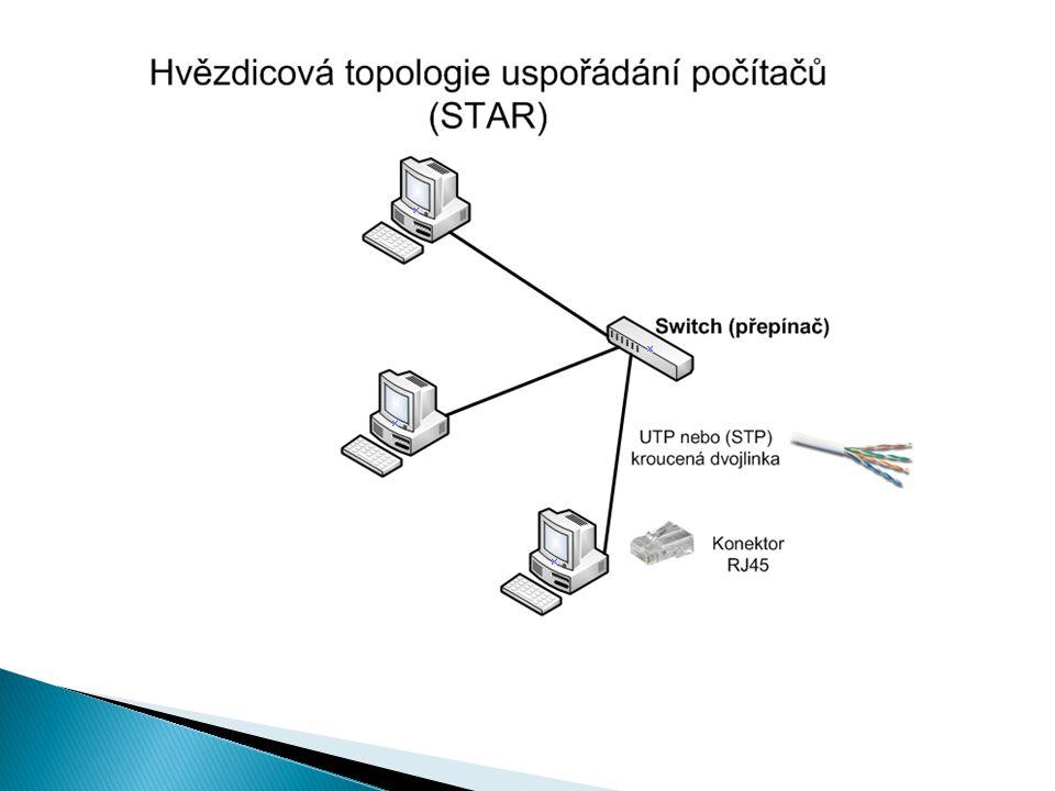 Hvězdicová (star) je tvořena uzly, které jsou připojeny do jednoho centrálního bodu (většinou kroucenou dvojlinkou (UTP), do přepínače (SWITCH) nebo dříve do rozbočovače (HUB).