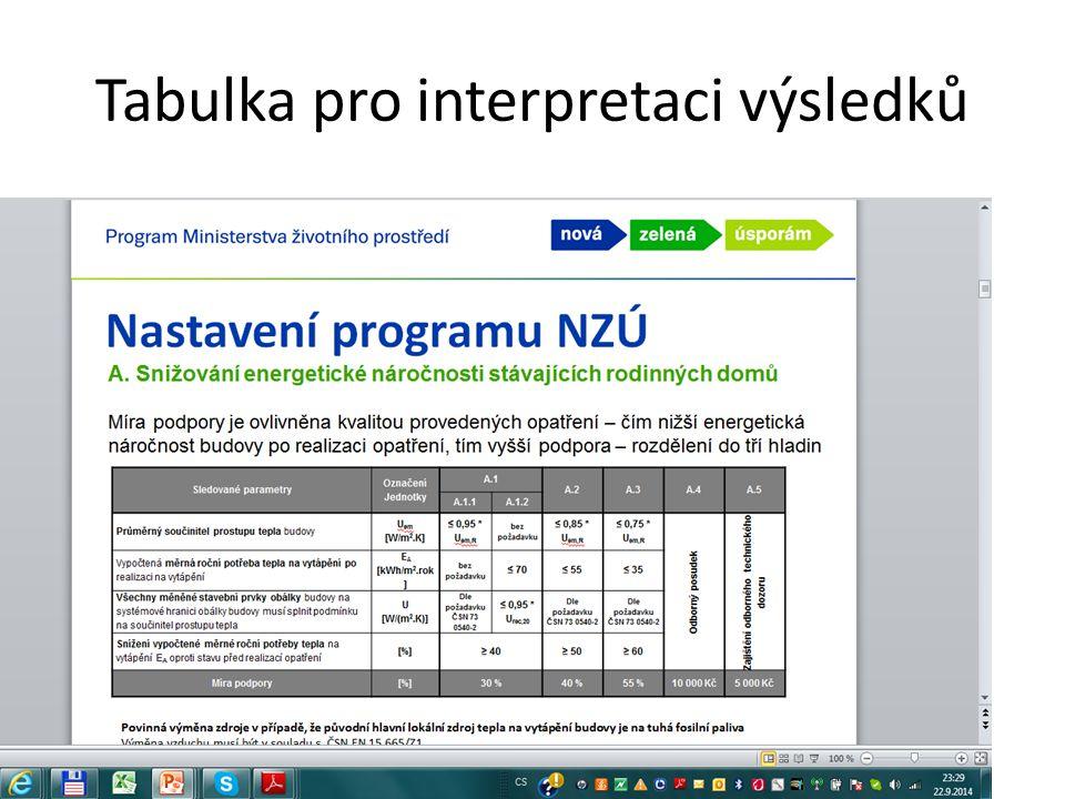 Tabulka pro interpretaci výsledků