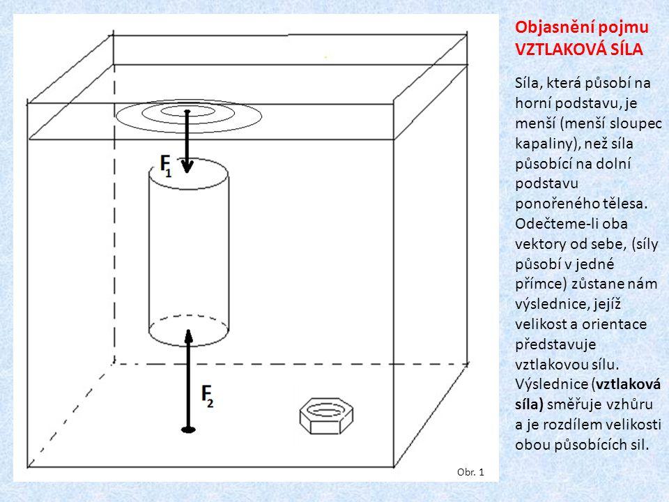 Objasnění pojmu VZTLAKOVÁ SÍLA Síla, která působí na horní podstavu, je menší (menší sloupec kapaliny), než síla působící na dolní podstavu ponořeného tělesa.