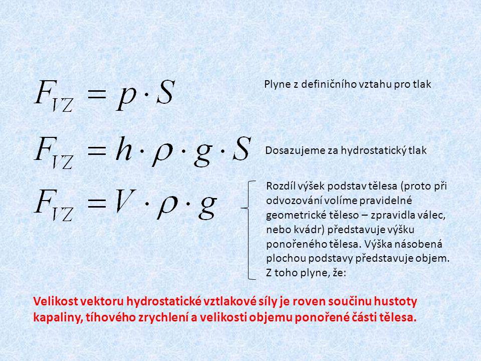 Plyne z definičního vztahu pro tlak Dosazujeme za hydrostatický tlak Rozdíl výšek podstav tělesa (proto při odvozování volíme pravidelné geometrické t