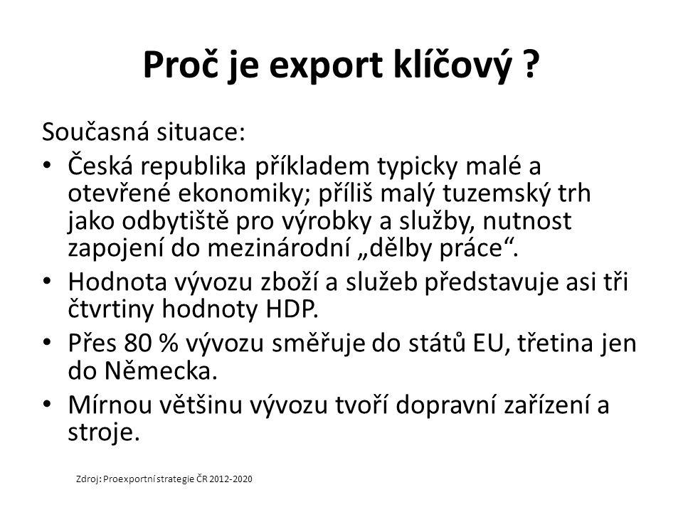 Proč je export klíčový .