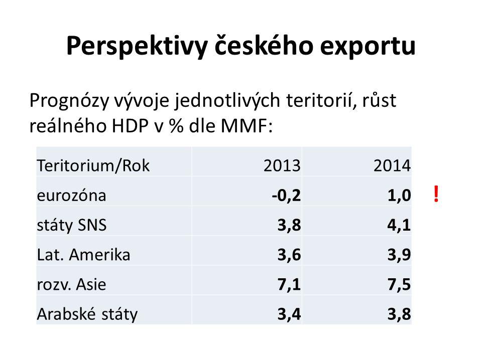 Perspektivy českého exportu Prognózy vývoje jednotlivých teritorií, růst reálného HDP v % dle MMF: Teritorium/Rok20132014 eurozóna-0,21,0 státy SNS3,84,1 Lat.