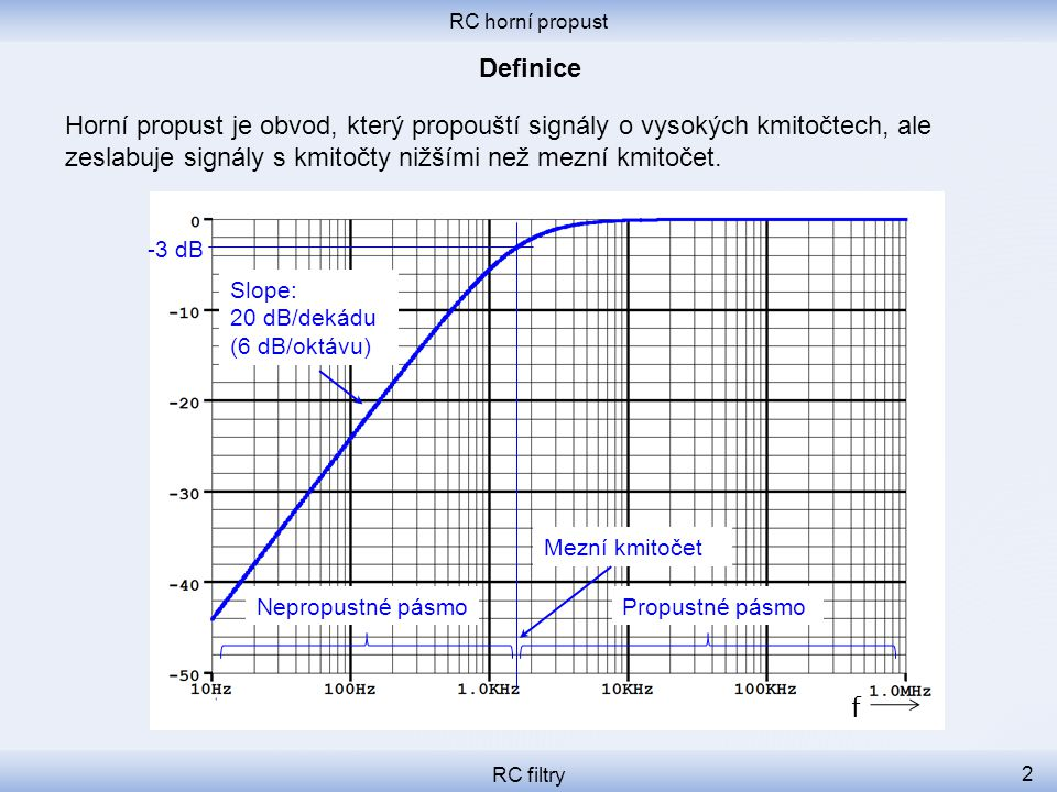 RC horní propust RC filtry 3 Nejjednodušší horní propust se skládá z jednoho rezistoru a jednoho kondenzátoru.