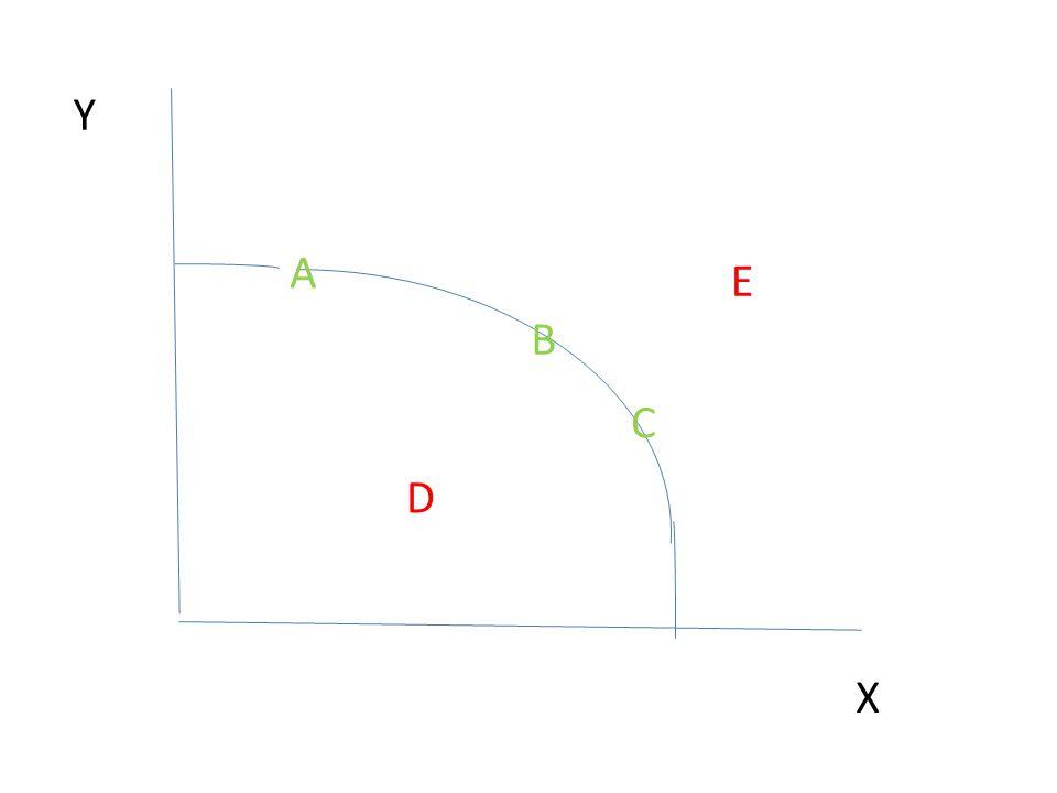 Body na křivce (A, B, C) představují maximální možnou výrobu Pokud se pohybujeme na této křivce, hovoříme o tom, že je výroba efektivní Bod D ležící pod křivkou znamená, že část zdrojů je nevyužitá = výroba je neefektivní Bod E ležící nad křivkou představuje kombinaci výrobků, které s danými zdroji nelze vyrobit