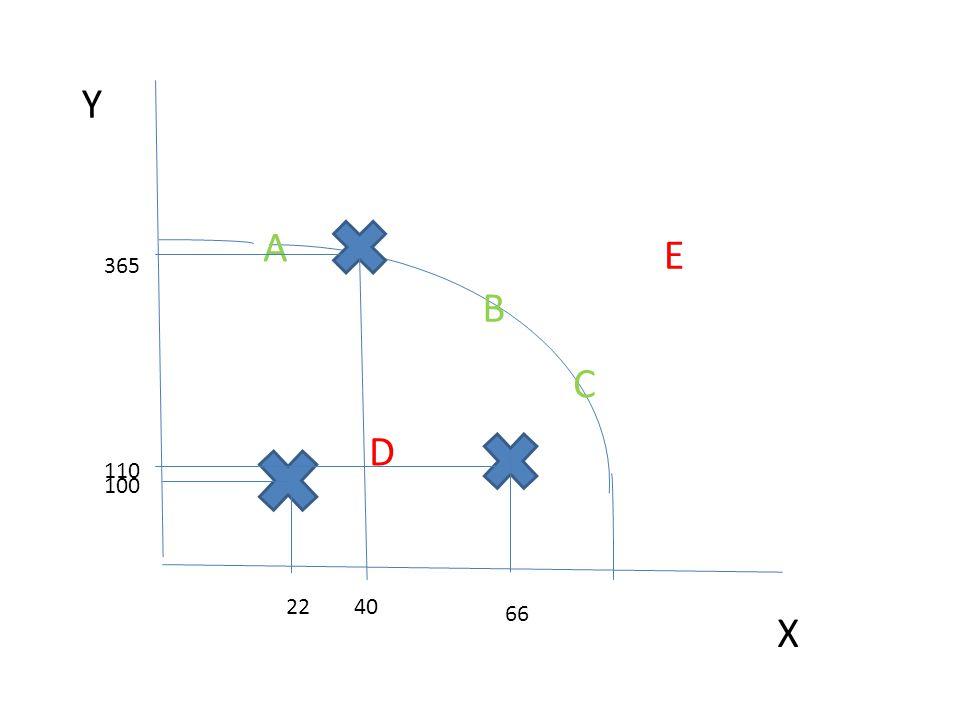 Úkol: Y…rukavice X…kabelky Vysvětlete, kolik lze zároveň vyrobit kusů rukavic a kabelek z daných zdrojů v bodech Popište schéma.