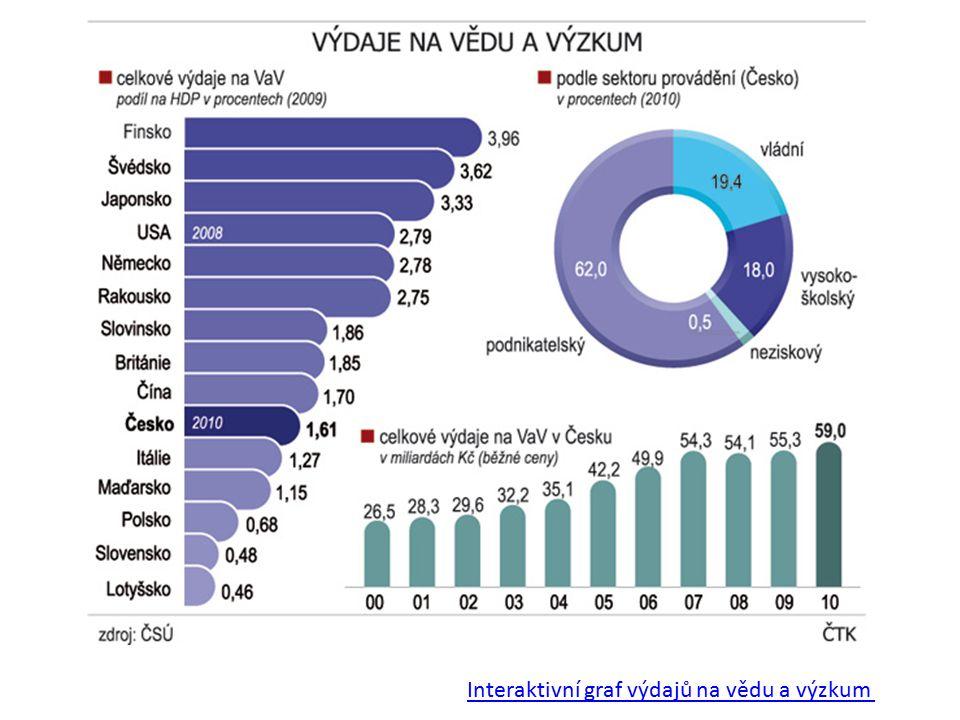Interaktivní graf výdajů na vědu a výzkum