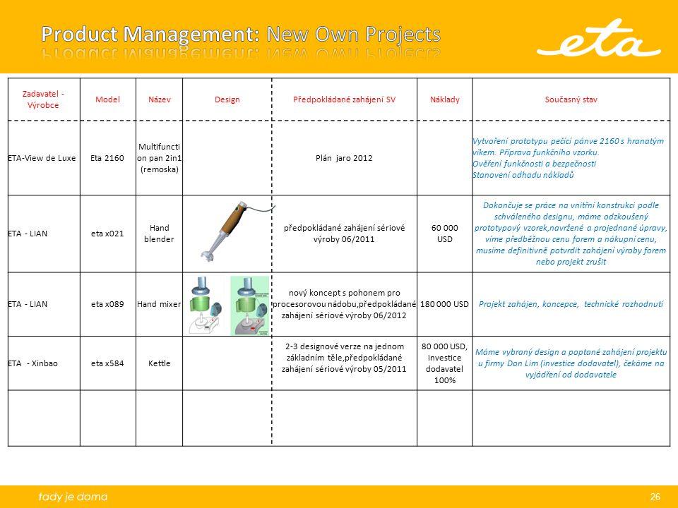 26 Zadavatel - Výrobce ModelNázevDesignPředpokládané zahájení SVNákladySoučasný stav ETA-View de LuxeEta 2160 Multifuncti on pan 2in1 (remoska) Plán j