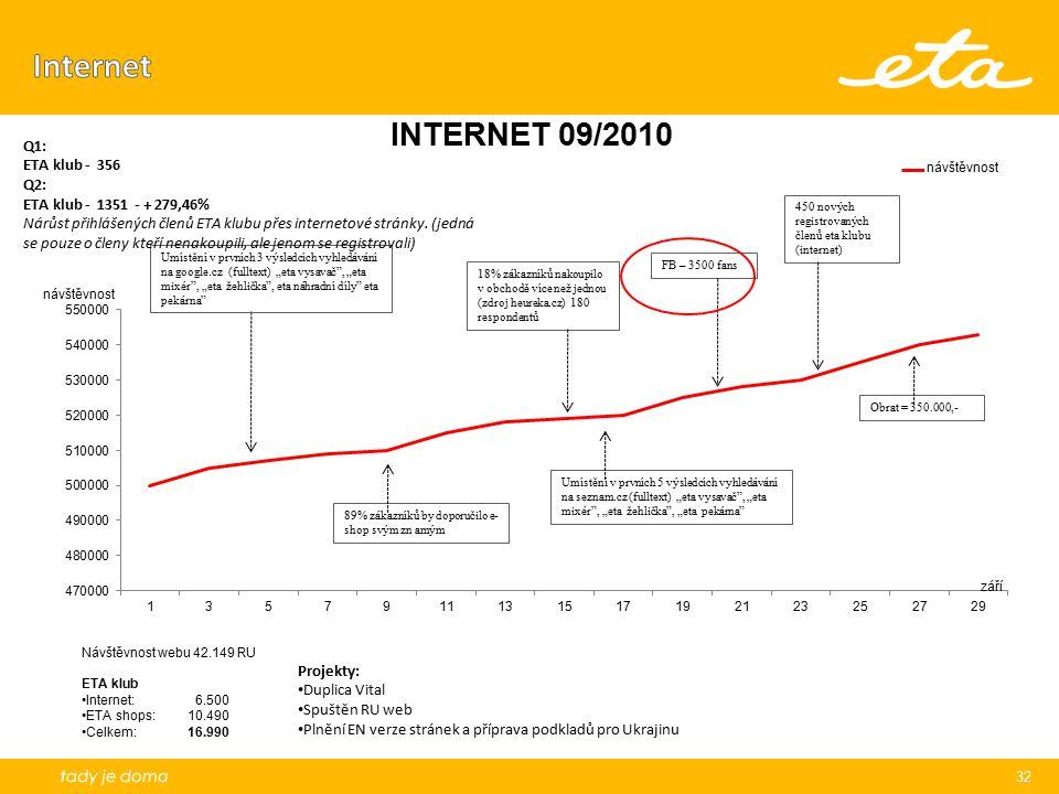 32 450 nových registrovaných členů eta klubu (internet) 18% zákazníků nakoupilo v obchodě více než jednou (zdroj heureka.cz) 180 respondentů Umístění