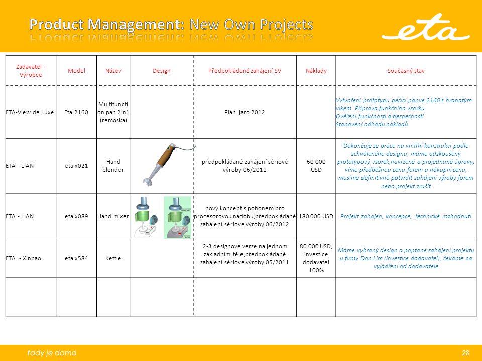 28 Zadavatel - Výrobce ModelNázevDesignPředpokládané zahájení SVNákladySoučasný stav ETA-View de LuxeEta 2160 Multifuncti on pan 2in1 (remoska) Plán j