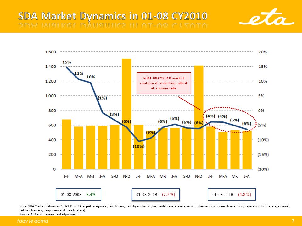 Adverse CZK/USD rate fluctuation in period April-July 2010 – negative effect on Gross Margin of 2 MCZK in Q2/2011 compared to Q1/2011 Higher transport costs in Q2/2010 – negative effect on Gross Margin of 0,5 MCZK in Q2/2011 Sale out of class D goods (Air Conditions) – average margin on YTD basis of class D is 6% Cash flow worse by advance build-up of inventory; financed by faster draw-down on credit facilities EBITDA covenant was in breach as at Sepetmber 30, as well as higher inventory DOH.