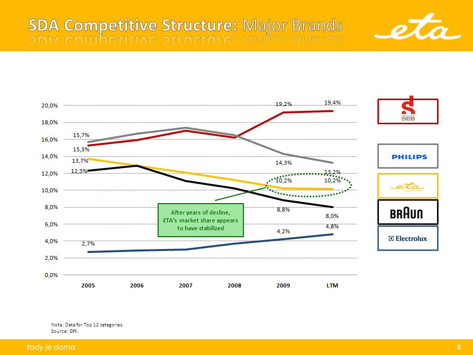 8 Note: Data for Top 12 categories. Source: GfK. After years of decline, ETA's market share appears to have stabilized