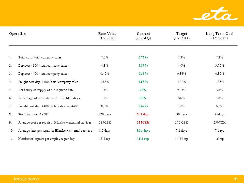 91 OperationBase Value CurrentTargetLong Term Goal (FY 2010)(actual Q)(FY 2011)(FY 2013) 1.Total cost / total company sales7,5%6,73%7,3%7,1% 2.Dep.cos