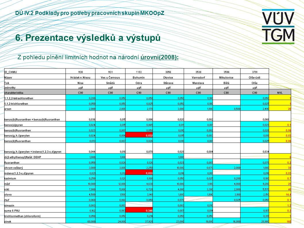 DÚ IV.2 Podklady pro potřeby pracovních skupin MKOOpZ 6. Prezentace výsledků a výstupů Z pohledu plnění limitních hodnot na národní úrovni(2008): ID_C