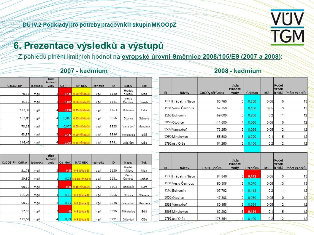 DÚ IV.2 Podklady pro potřeby pracovních skupin MKOOpZ 6. Prezentace výsledků a výstupů Z pohledu plnění limitních hodnot na evropské úrovni Směrnice 2