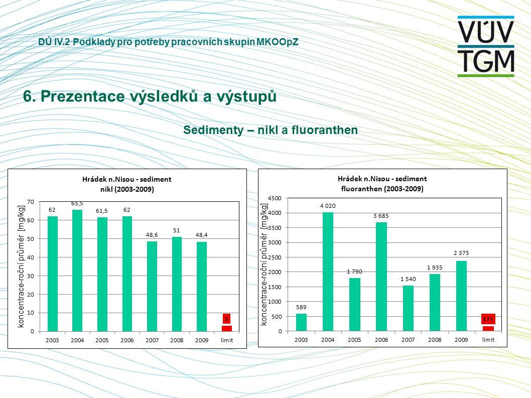 DÚ IV.2 Podklady pro potřeby pracovních skupin MKOOpZ 6. Prezentace výsledků a výstupů Sedimenty – nikl a fluoranthen