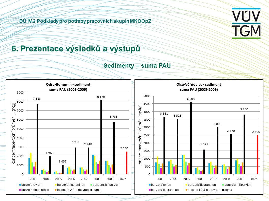 DÚ IV.2 Podklady pro potřeby pracovních skupin MKOOpZ 6. Prezentace výsledků a výstupů Sedimenty – suma PAU